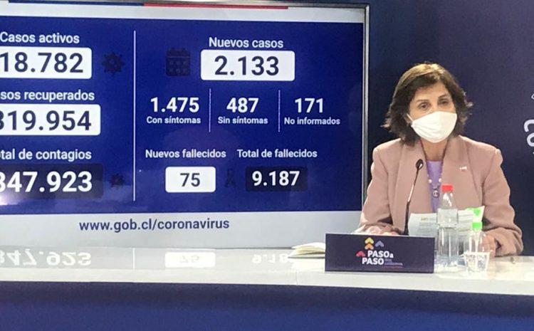 Covid-19 en Chile: 2.133 nuevos casos  y 75 personas fallecimiento en las últimas 24 horas