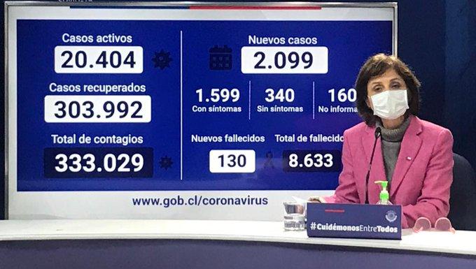 Minsal informó que hubo 2.099 nuevos casos y ya son 333.029 los contagiados con Coronavirus