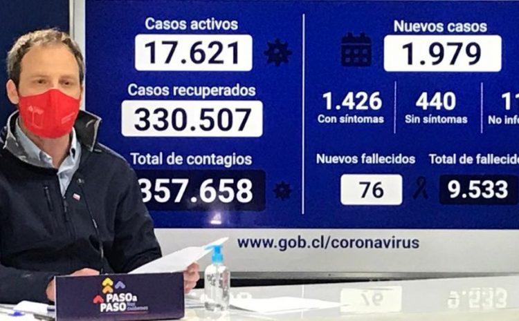 Minsal reportó 76 muertos por Covid-19 durante las últimas 24 horas