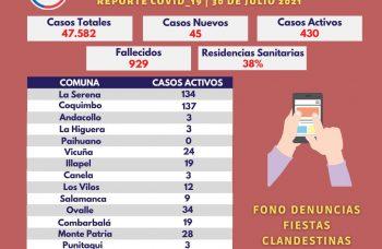 Provincia del Choapa no registra nuevos casos
