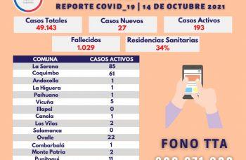 Balance: Nuevamente la Provincia del Choapa no registra casos positivos de Covid19